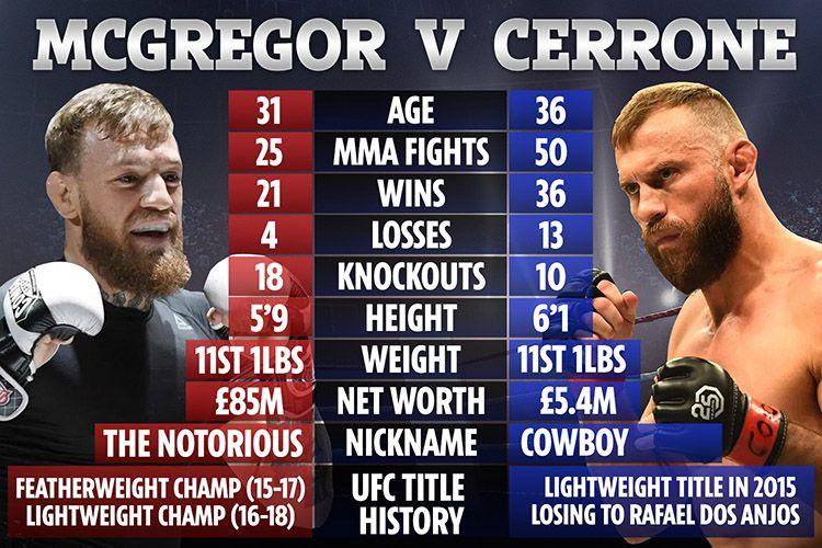 UFC 246: Conor McGregor vs. Donald Cerrone